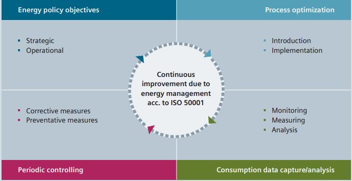 PMS - ISO 50001
